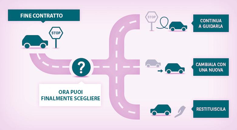 MP RENT - Noleggio A Lungo Termine Auto Per Aziende e Privati